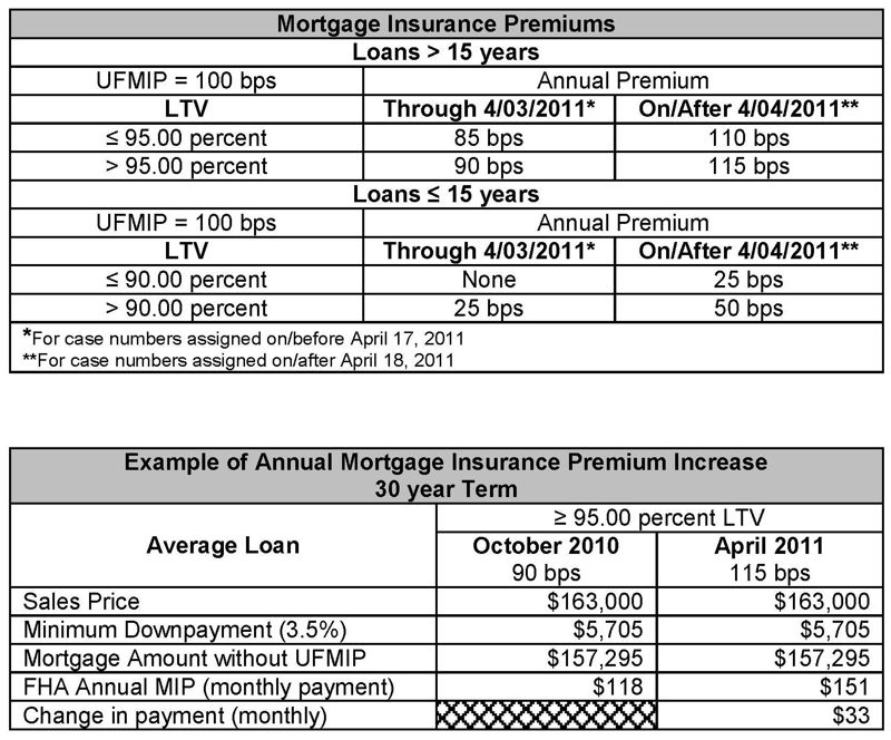 hud mortgagee letters fha mortgagee letters levelings 22500