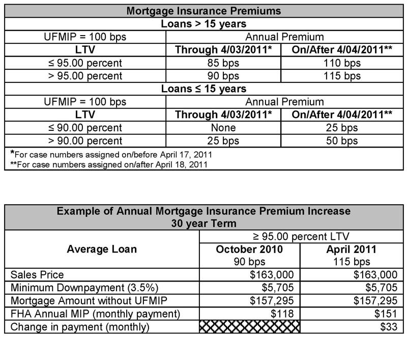 Fha Mortgagee Letter 2015 04: Stream Line FHA Refinance Letter ...