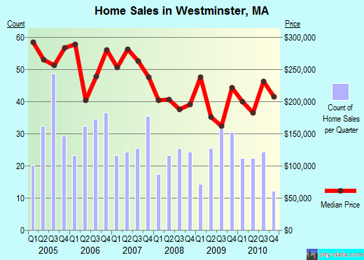 home sales in Westminster