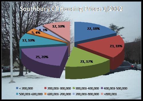 home prices in Southbury CT