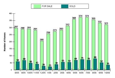Clintonville Area Market Analysis