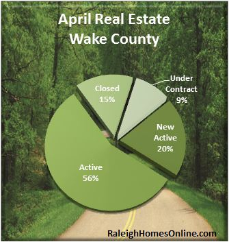 April Real Estate Market Recap for Wake County