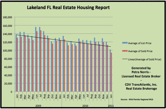 Lakeland FL Homes for Sale - Overall Home Sales for January 2011