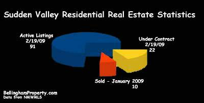 Sudden Valley Real Estate Market Graph