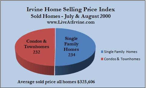 Irvine homes sold July and August 2000