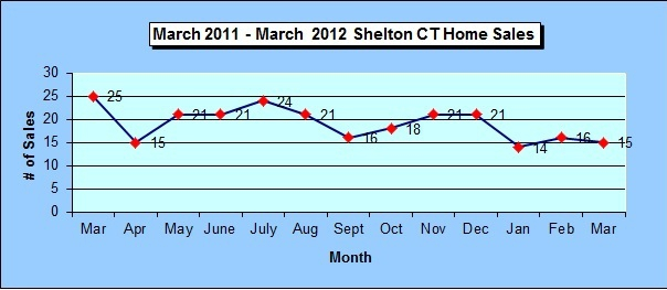 Shelton CT Annual Home Sales Chart March 2012