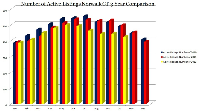 Number of Active Listings Norwalk CT 3 Year Comparison