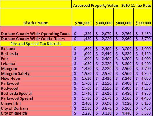 Tax Administration | Durham County