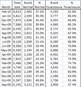 image of Phoenix foreclosure statistics
