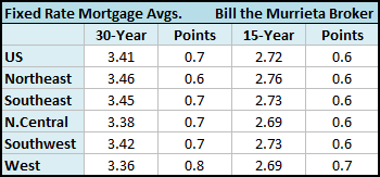 In the West (CA, AZ, NV, OR, WA, UT, ID, MT, HI, AK, GU), Freddie Mac noted that the 30-year fixed rate mortgage averaged 3.36 percent with an average 0.8 point, while the 15-year fixed rate mortgage this week averaged 2.69 percent with an average 0.7 point.