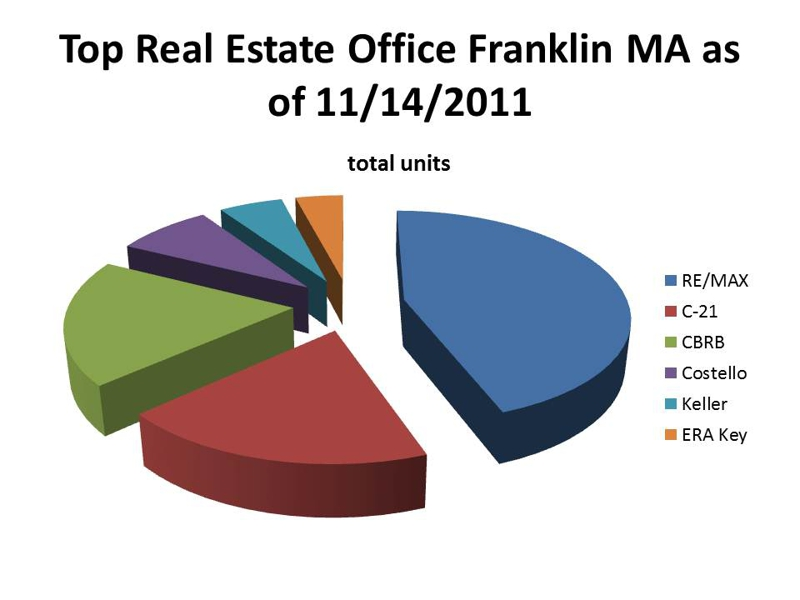 top real estate office franklin ma