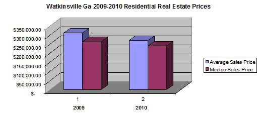Watkinsville GA Residential Real Estate Sales Prices 2009-2010 Chart by Mike Saunders