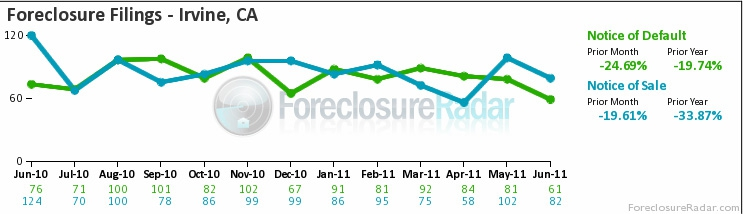 Irvine foreclosure filings June 2011