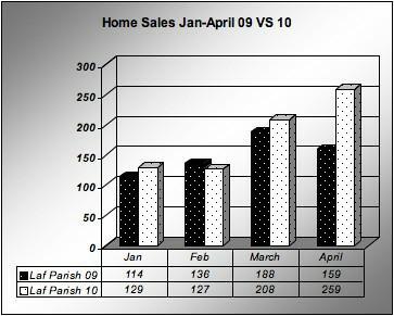 Home Sales Lafayette parish Jan-April 2009 vs 2010