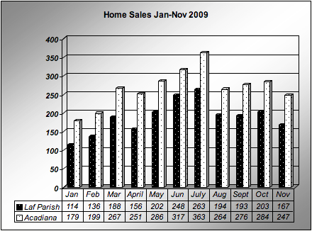 Home sales in Lafayette Parish and Acadiana Jan - Nov 2009