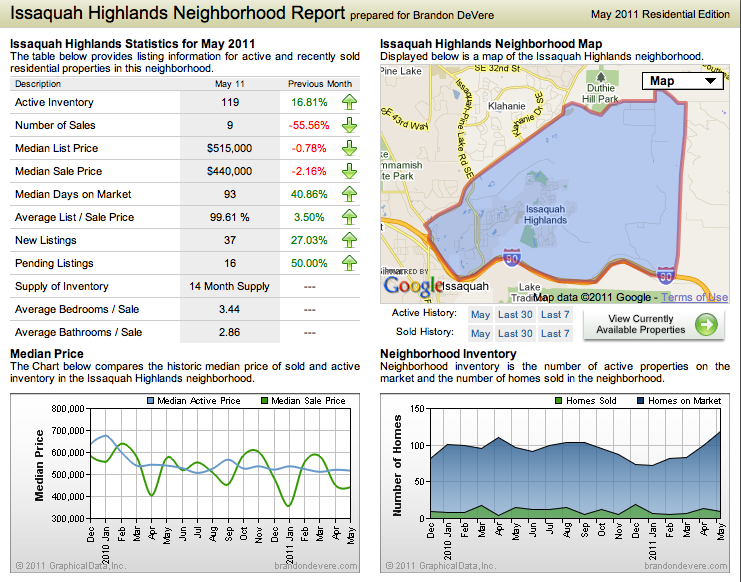 Issaquah Highlands Neighborhood report