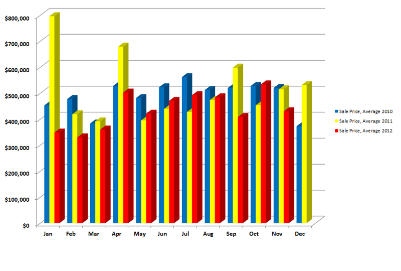 Norwalk CT, Cranbury Neighborhood, Sales Price Average 2010-2012 Comparison
