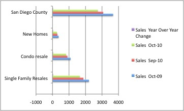 Sales Chart for San Diego October Sales