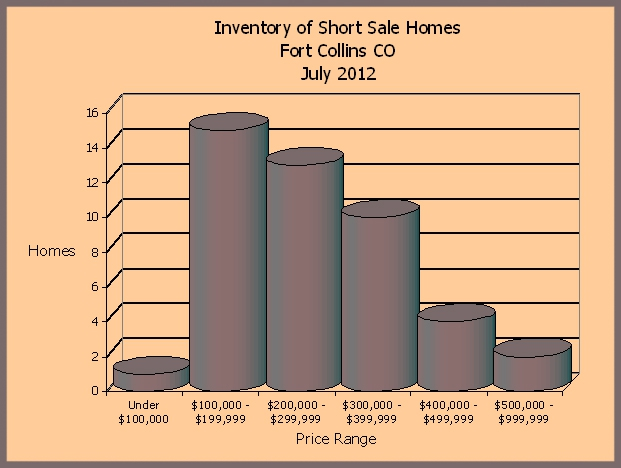Short Sale Houses in Fort Collins CO July 2012