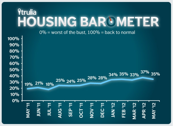 housing market recovery, trulia housing barometer