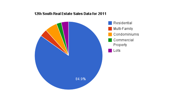 12th South Real Estate Sales Data for 2011