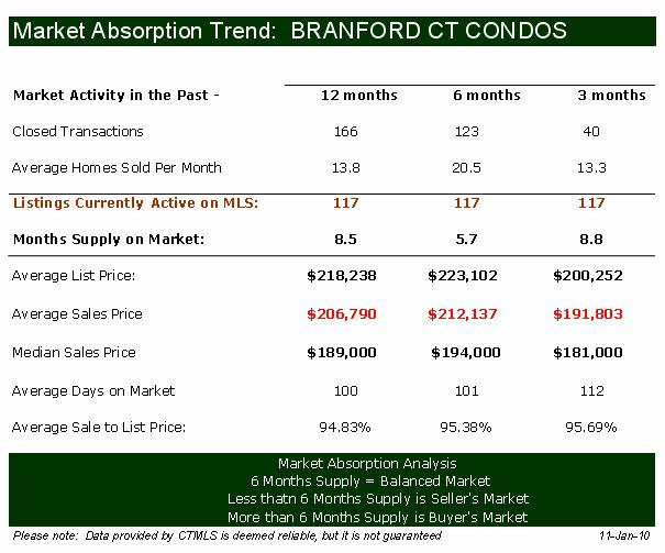 Branford Condos Real Estate Market Report