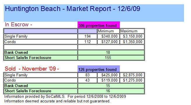 Orange County Short Sales vs. Solds