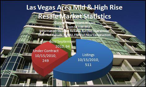 las vegas area high mid rise resale rental real estate report 9 2010
