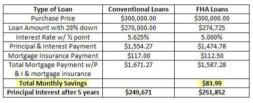 fha loans vs conventional loans don 39 t be cash poor part 2 of 3. Black Bedroom Furniture Sets. Home Design Ideas