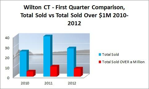 Wilton First Quarter Sales 2010-2012