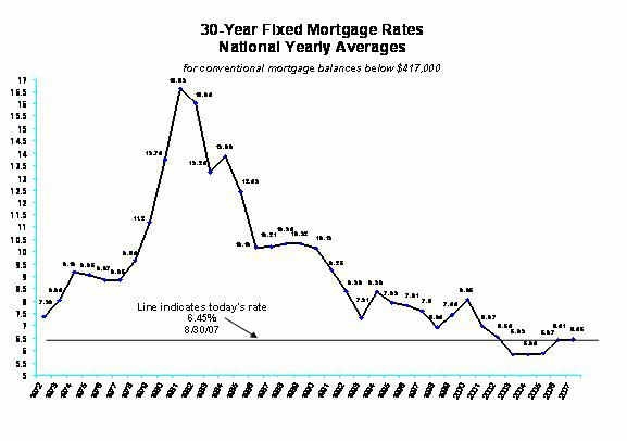 30 Year Fixed Mortgage Rates National Yearly Averages
