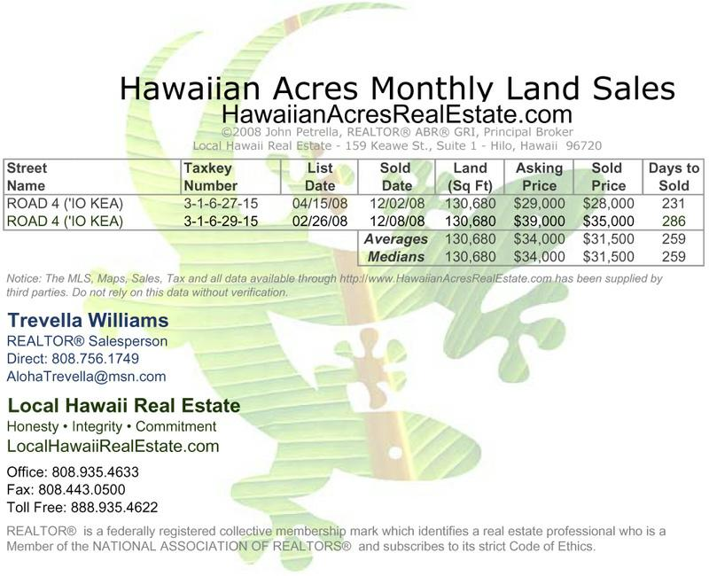 Hawaiian Acres Land Sales for December 2008