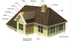 Roof Diagram, Roofer, Home Inspection