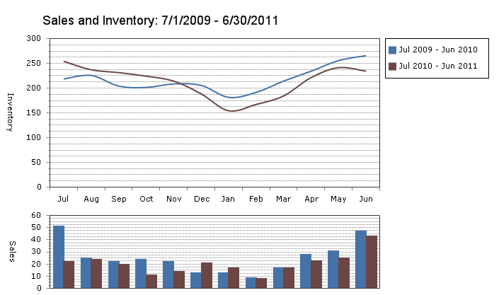 graph of sales and inventory