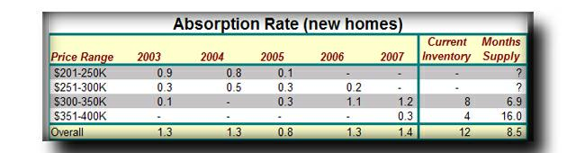 Manchac Harbor Absorption Rate by Price