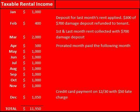 taxable rental income