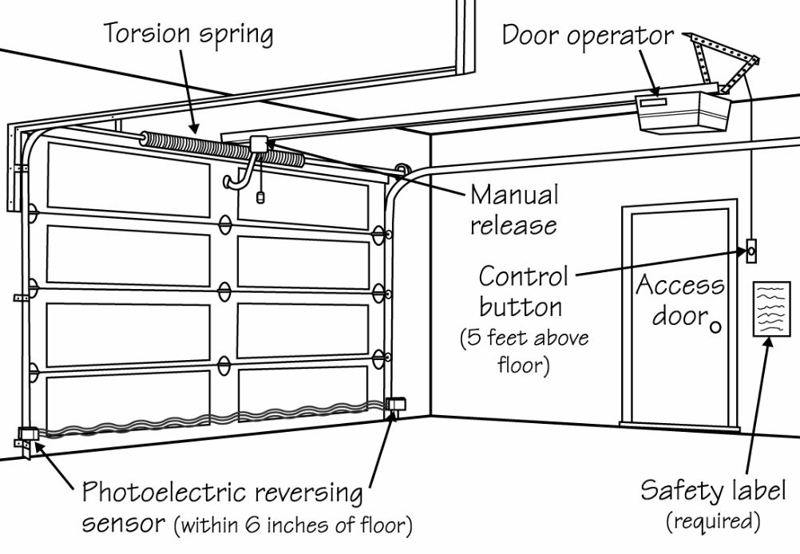 Four Tips For Garage Door Safety Encinitas Home Inspector First