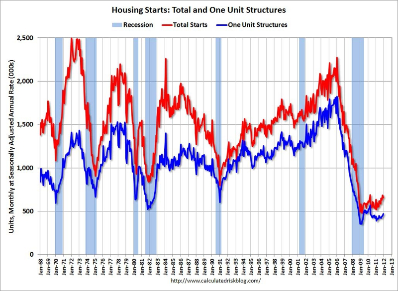 Housing Starts and Recovery