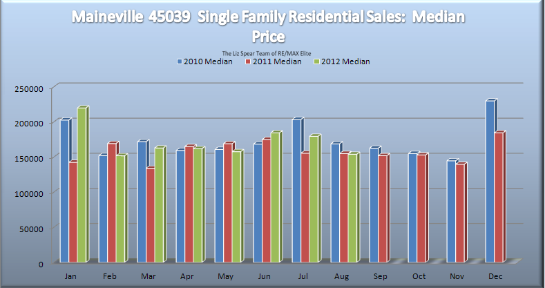 maineville singles Your best source for maineville, oh homes for sale, property photos, single family homes and more.