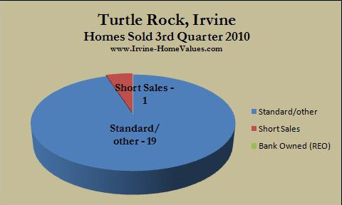 Turtle Rock homes sold 3rd quarter 2010