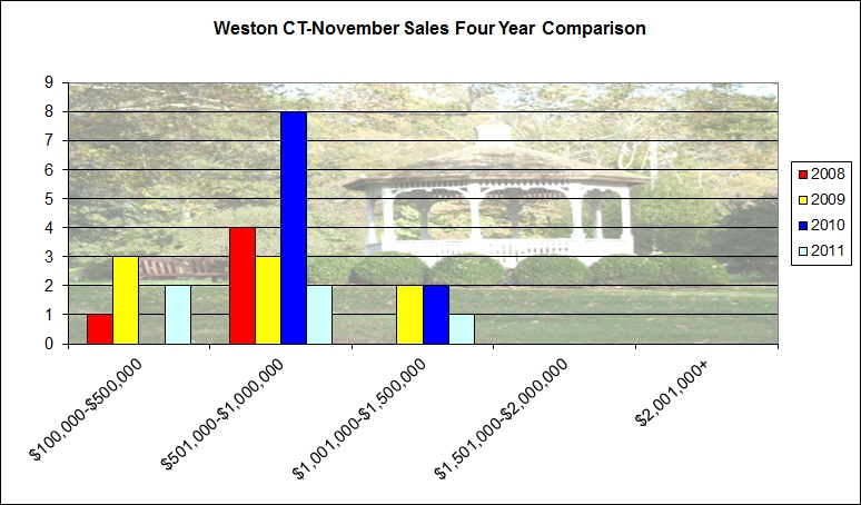 Market Report for Weston, CT 06883-December 22, 2011