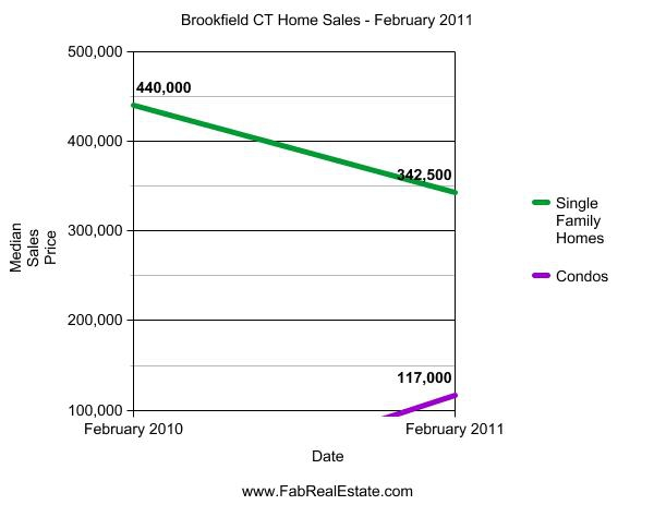 Brookfield CT Median Sales Prices