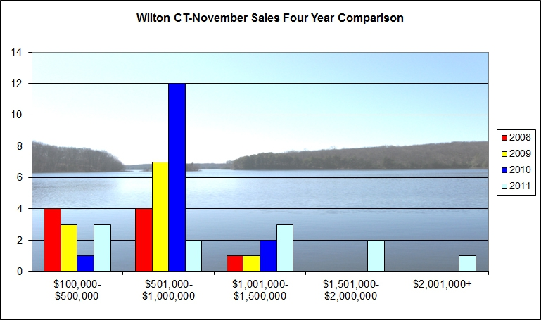 Wilton CT 06897 Solds Market Report Nov 2011