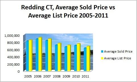 REDDING CT AVERAGE SOLD PRICE VS AVERAGE LIST PRICE 2005-2011