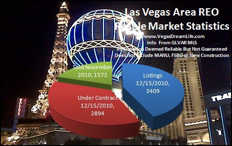 Las Vegas Area REO Homes for Sale