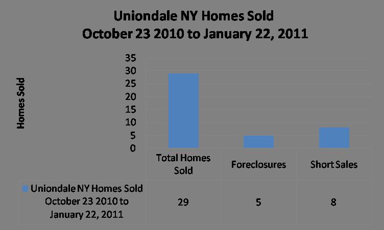 Uniondale Graph