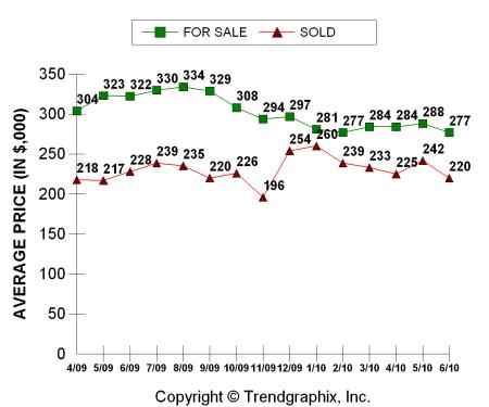 Columbus Ohio 43235 home prices