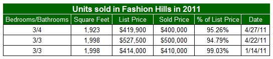 Units sold in Fashion Hills in 2011