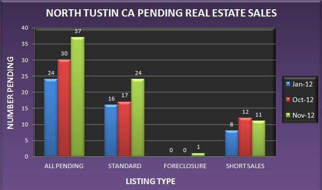 Graph comparing the number of pending real estate sales in North Tustin CA in January, October and November 2012
