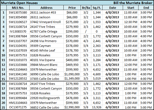 Looking for Murrieta Open Houses this weekend? According to the California Regional MLS (Multiple Listing Service) there are NO Murrieta Open Houses this holiday weekend*, as shown in the table below.